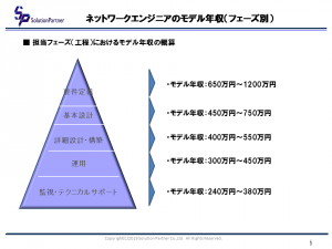 ネットワークエンジニアのモデル年収